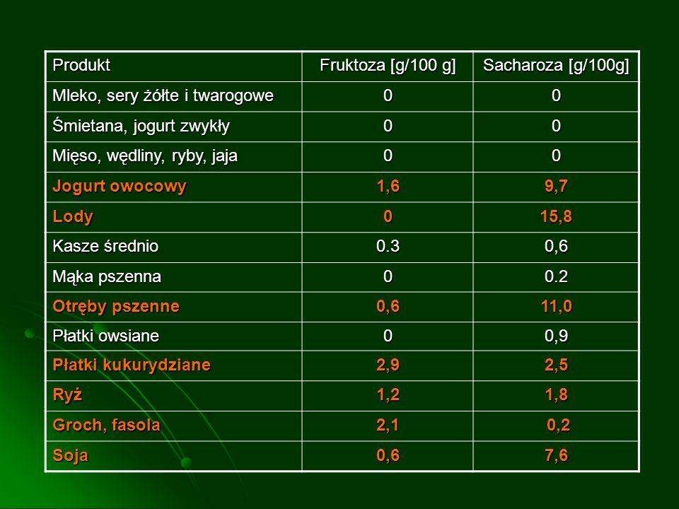 Produkt Fruktoza [g/100 g] Sacharoza [g/100g] Mleko, sery żółte i twarogowe. Śmietana, jogurt zwykły.